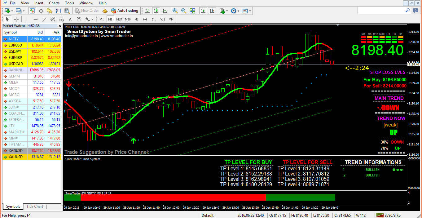 Forex buy and sell signal software